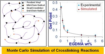 simulaiton of crosslinking reaction figure