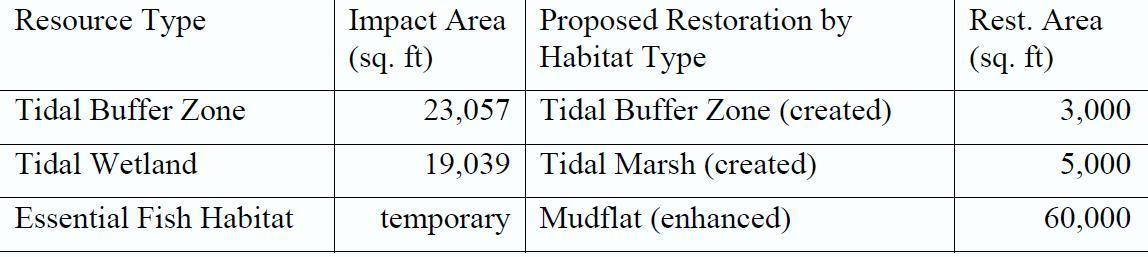 Summary of permitted impacts associated with the proposed Route 1 Bridge replacement and the restoration proposed by the UNH Coastal Habitat Restoration Team.